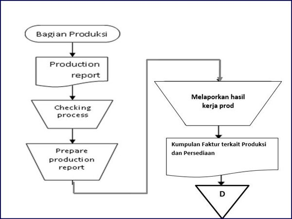 Flowchart: Prosedur aktivitas produksi