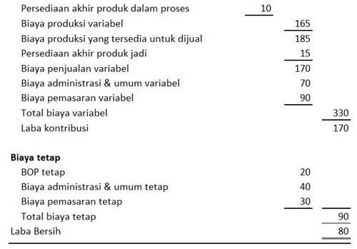 Laporan Laba Rugi Metode Variabel Costing