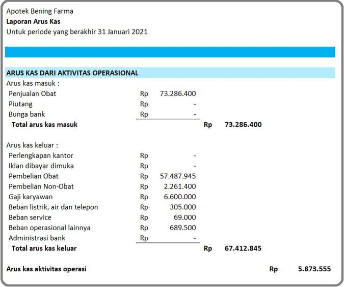 Laporan Keuangan Apotek - Cash Flow