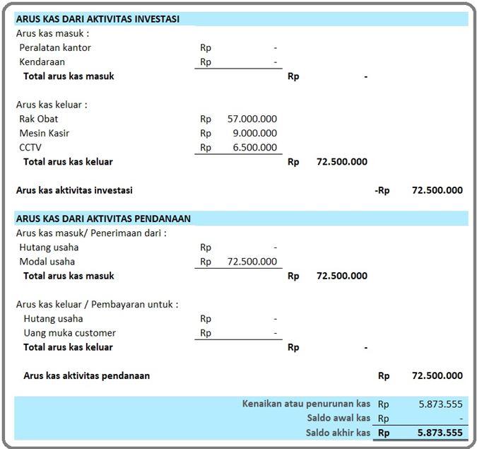 Cash Flow Apotek Toko Herbal