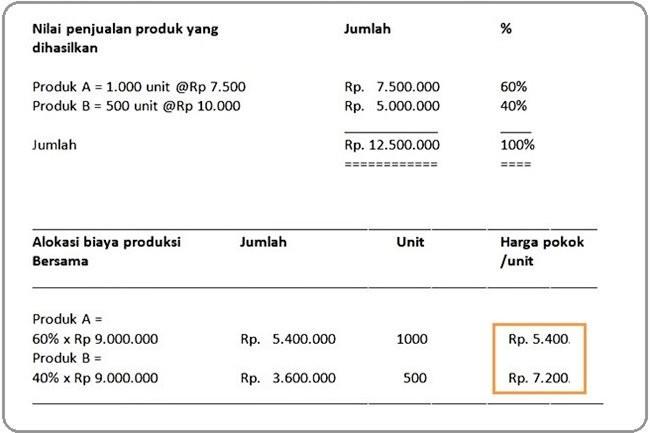 Nilai Penjualan Produk