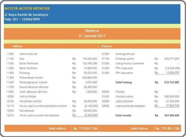 Laporan Posisi Keuangan Perusahaan Dagang.