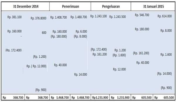Format Laporan Rekonsiliasi Bank